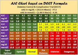 Diabetes Readings Conversion Chart Hemoglobin A1c Chart Kozen Jasonkellyphoto Co