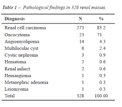 Incidence Of Benign Lesions According To Tumor Size In Solid