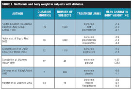Insulin Resistance And The Use Of Metformin Effects On Body