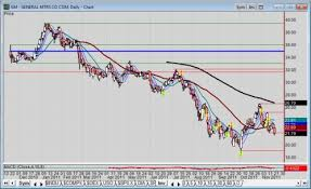 Gm Stock Breaks Below Price Support One Day Before Option