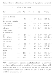Womens Std Symptoms Chart Does Circumcision Influence Sexually Transmitted Diseases