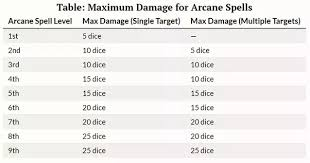 Cr Chart Pathfinder What Is Considered Average Damage For Each Spell Level