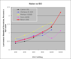 D60 Chart Analysis Nikon D60 Review Imatest Results