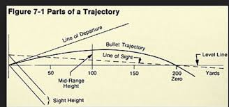 Tc Shockwave Ballistic Chart Hunting Does This Bullet Trajectory Seem Off To You Michigan