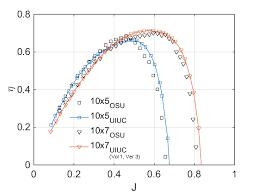 Rc Prop Chart Uiuc Propeller Data Site