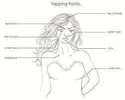 Eft Tapping Chart Pamela G Silsby Ma Lpc Ncc