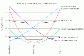 swr curves the above chart shows common swr curves the actual swr for any installation is likely to be different in some cases the curves in the chart are