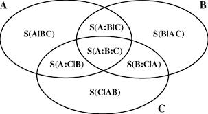 A B C Venn Diagram Ternary Entropy Venn Diagram For A General Tripartite System Abc