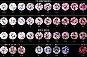Pink Diamond Clarity Chart Argyle Pink Diamonds Pink Argyle Diamonds Ring