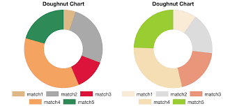 Doughnut Chart How To Create A Doughnut Chart Using Chartjs Chartjs Dyclassroom