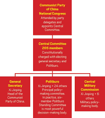 Chinese Communist Party Organization Chart Chemists Gain Influence In China November 27 2017 Issue