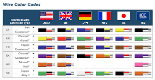 Electrical Wire Color Code Chart India Www