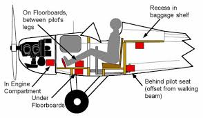fly baby batteries Alternator Location Diagram at Aircraft Alternator Diagram