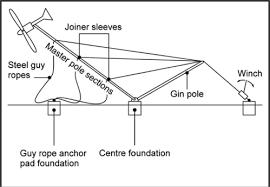similiar gin pole diagram keywords gin pole diagram windl winch wiring diagram get image about