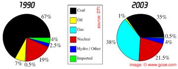 Uk Energy Sources Pie Chart Gcse Physics Energy Sources