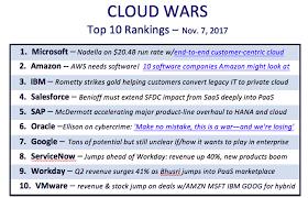 The Top 5 Cloud Computing Vendors 1 Microsoft 2 Amazon