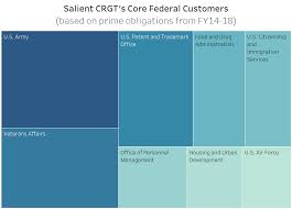 Competitor Highlights Salient Crgt
