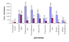 Реферат Демографическая обстановка в Западно Сибирском  Регионы