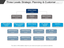 Three Levels Strategic Planning And Customer Service