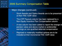 Nonqualified Deferred Compensation Plan Reporting Examples Chart Ppt Understanding The New Executive Compensation Rules