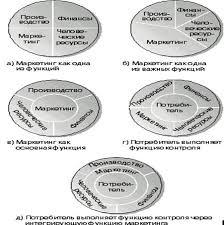 Курсовая работа классическая школа управления <> есть решение Компьютерная графика курсовая работа Основные концепции маркетинга курсовая работа