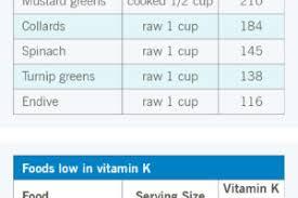 Why Vitamin K Can Be Dangerous If You Take Warfarin Health