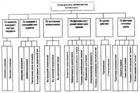 Курсовая работа Анализ и оценка конкурентоспособности организации Классификация основных конкурентных преимуществ организации приведена на рисунке 1 2