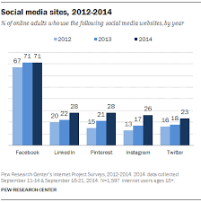 Social Media Pie Chart 2014 Social Media Site Usage 2014 Pew Research Center