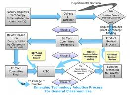 Information Technology Chart Request Emerging Technology For General Purpose Classrooms