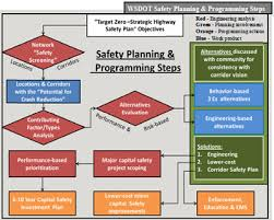 Site Safety Plans Safety Plan Example Rome Fontanacountryinn Com