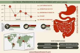 Probiotics Market | Global Industry Insights, Trends \u0026 Analysis ...