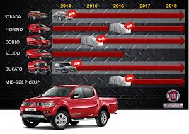 2018 mitsubishi l200. perfect 2018 based on 2018 plan fiat professional is planning to sell 600k units by  for mitsubishi l200