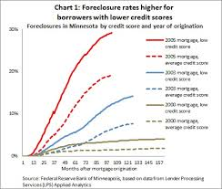 Recent Past Gives Mixed Signals For Expanded Mortgage