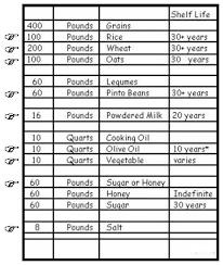 Year Supply Of Food Storage List