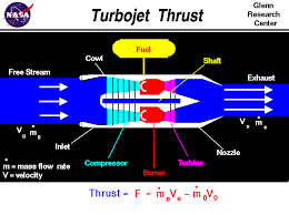 computer drawing of a jet engine with the equation for thrust thrust equals the exit