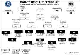 Depth Chart Vs Ottawa Toronto Argonauts