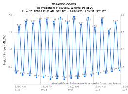Tide Chart Chesapeake Va High Tides Sep 26 Oct 02 Virginia Institute Of Marine