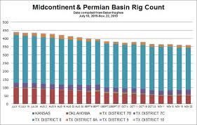 Chart Midcontinent Permian Basin Rig Count As Of November
