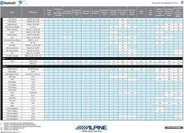 Verizon Bluetooth Compatibility Chart Bluetooth Compatibility Chart Pdf Free Download