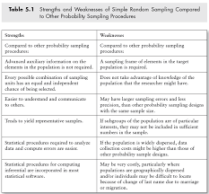 Sample Of Strength And Weaknesses Pin By Leah Fiorentino On Research Methods Research