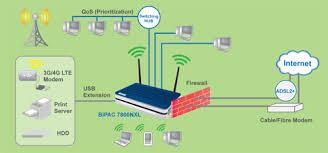 bipac 7800nxl firmwares