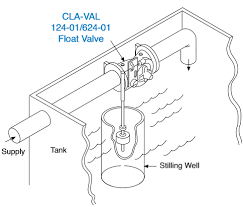 cla val 124 01 624 01 float valve tyval industrial supply cla val 124 01 624 01 float valve typical applications