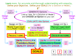 The   Elements of Effective Thinking  Edward B  Burger  Michael     Graphic Representation of Paul Elder Critical Thinking Framework