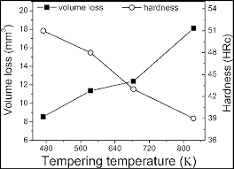 Volume Loss Mm 3 And Hardness Hrc As A Function Of
