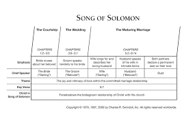 Song Of Solomon Quotes 24 Awesome Song Of Solomon Insight For Living Canada