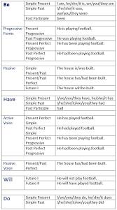 form of be verbs english auxiliary verbs learn english grammar verb tenses english