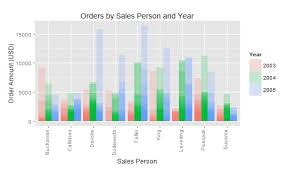 R Shiny Bar Chart Sales Dashboard In R With Qplot And Ggplot2 Part 3 Milanor