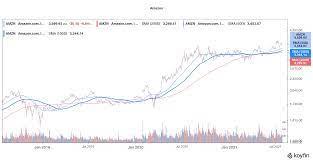 Buy AMZN Stock ...