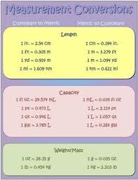 Measurement Conversion Table Chart For Kids Customary Unit