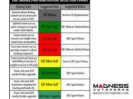 Ebc Brake Pads Chart Dodge Dodge Viper Brake Pads By Ebc Front Yellow Stuff